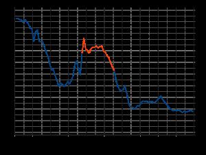 795px-US_Birth_Rates_svg
